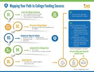 Mapping your path to college funding success